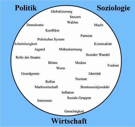 Was Ist Sozialwissenschaften